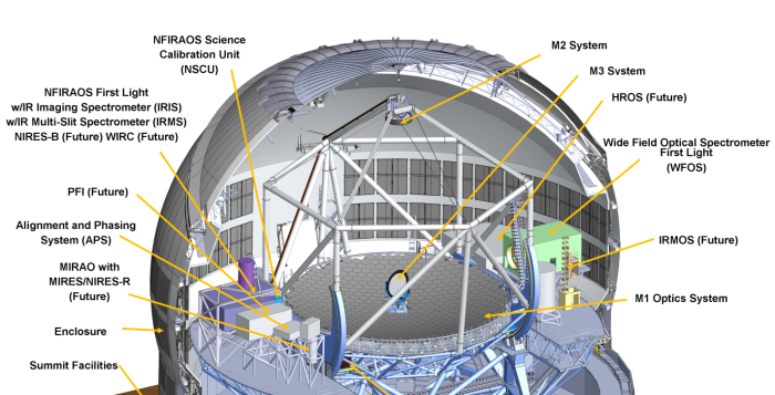 A rendering of the inside of the TMT