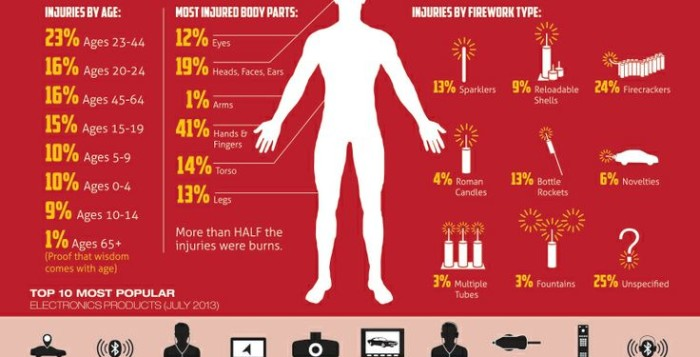 a chart showing fireworks injuries