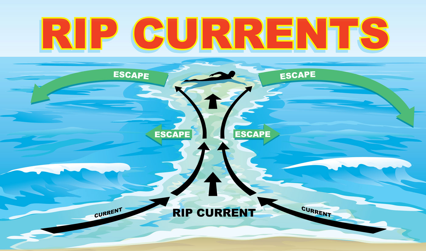 visitor safety alert what are rip currents in hawaii hawaii  : rip current diagram - findchart.co